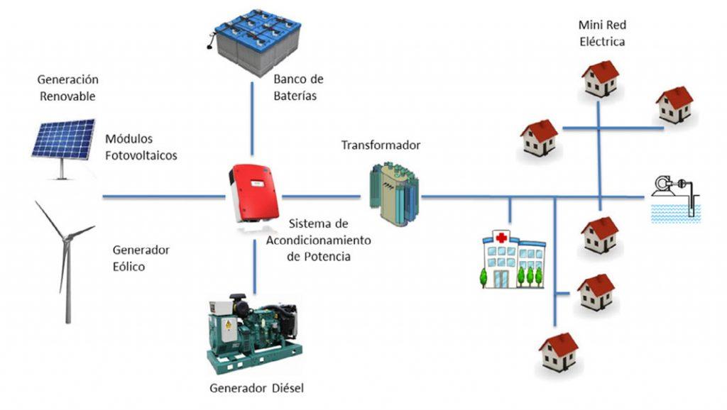 enaltia-diagrama-comunidades-no-interconectadas