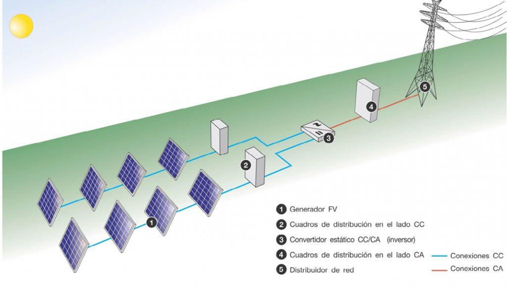 diagrama autoconsumo electrico panel solar placa empresas hogares ahorrar factura luz independencia red