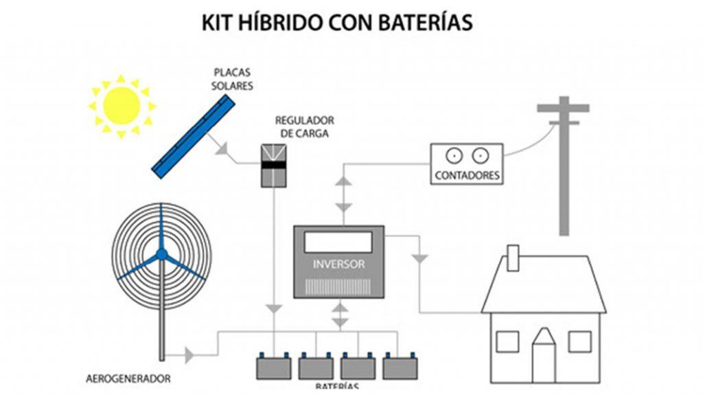 enaltia-diagrama-instalaciones-sin-suministro-energia