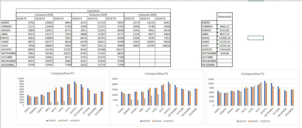 Comparativa consumo energético instalación frío industrial