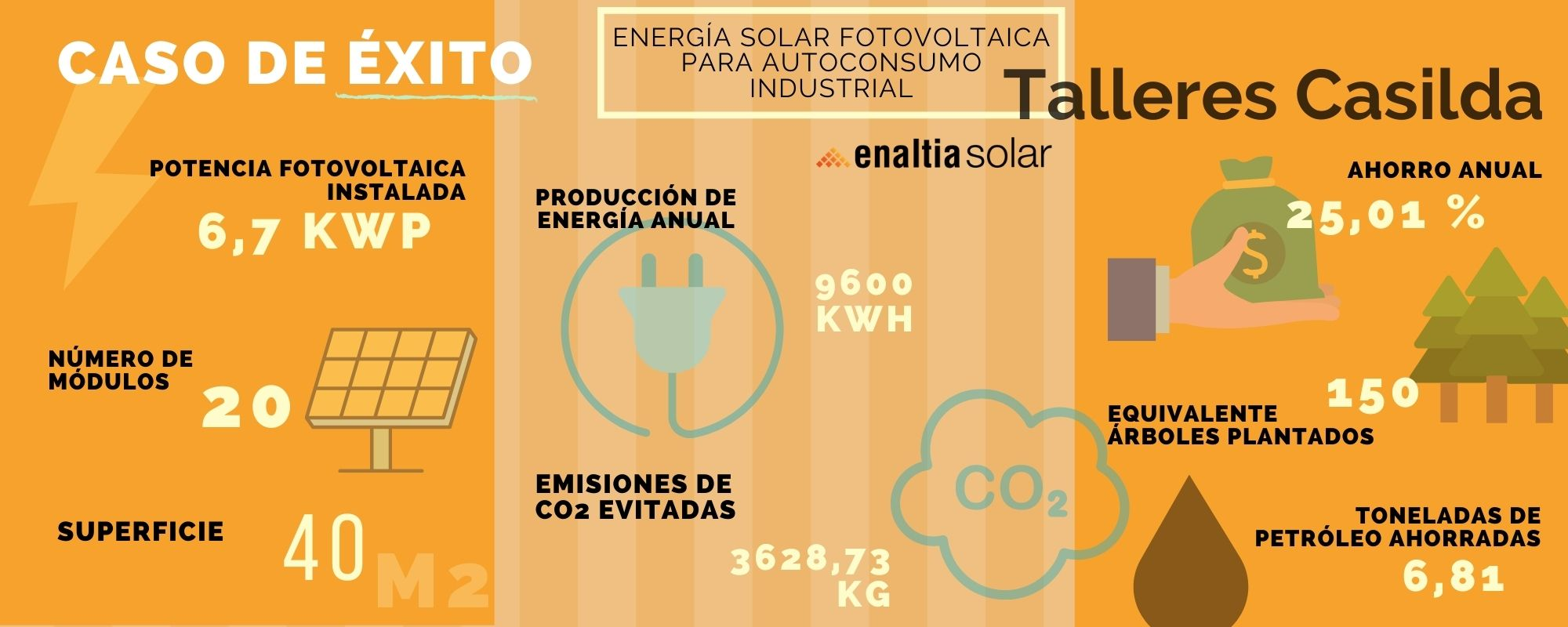 diagrama autoconsumo electrico panel solar placa empresas hogares ahorrar factura luz independencia red