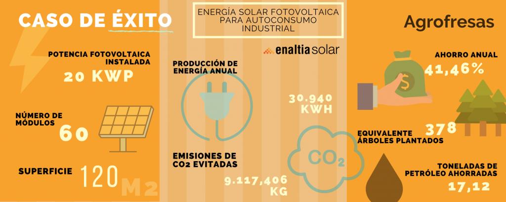 ahorro de energía agrofresas